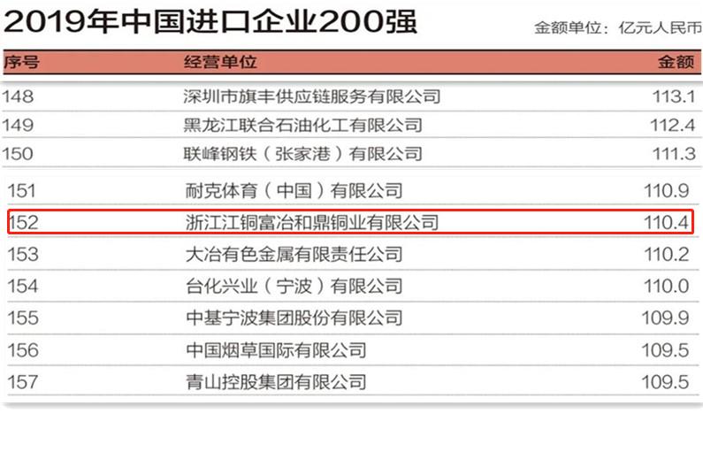 2019中国进口企业500强.png